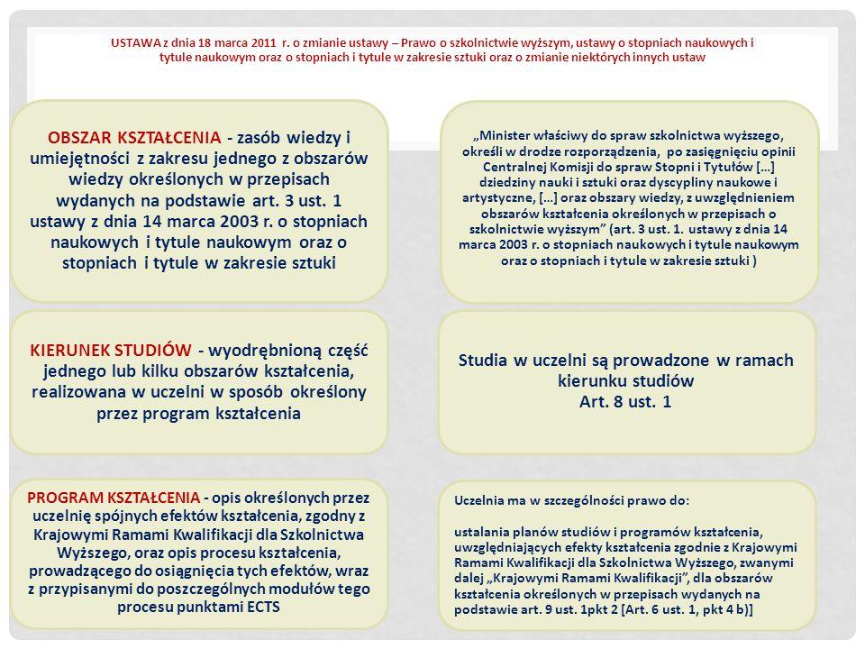 POZIOM MIĘDZYNARODOWY Ramy Kwalifikacji dla Europejskiego Obszaru Szkolnictwa Wyższego Europejskie Ramy Kwalifikacji dla uczenia się przez całe życie Standardy i uzgodnienia przyjęte przez międzynarodowe i krajowe organizacje zawodowe i komisje akredytacyjn e POZIOM KRAJOWY Krajowe Ramy Kwalifikacji, Opisy efektów kształcenia dla obszarów kształcenia, Wzorcowe opisy efektów kształcenia Standardy i inne uregulowania prawne, wymagania środowiskowych komisji akredytacyjnych Uzgodnienia międzyuczelniane, porozumienia dziekanów Wskazówki i wymagania stowarzyszeń zawodowych POZIOM INSTYTUCJONALNY Standardy i inne uregulowania wewnętrzne Przykłady dobrej praktyki POZIOM PROGRAMU Poziom i profil Zasady organizacyjne Wymagania egzaminacyjne TOP - DOWN BOTTOM - UP