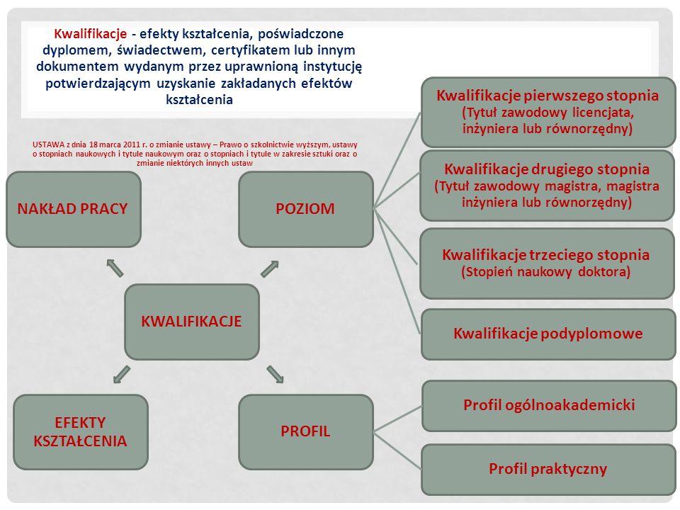 EFEKTY UCZENIA SIĘ EFEKTY UCZENIA SIĘ UMIEJĘTNOŚCI zdolność do stosowania wiedzy i korzystania z know-how w celu wykonywania zadań i rozwiązywania problemów.