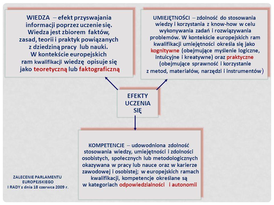 Metodyka opisu programu kształcenia