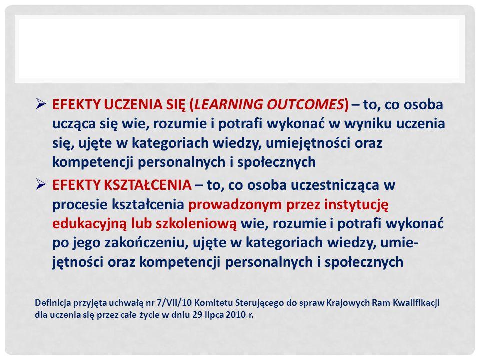 ELEMENTY OPISU PROGRAMU KSZTAŁCENIA NA KIERUNKU STUDIÓW WG PRZEWODNIKA DLA UŻYTKOWNIKÓW ECTS (2009) 1.przyznawane kwalifikacje (tytuły i dyplomy) 2.poziom kwalifikacji 3.szczegółowe kryteria przyjęć 4.szczegółowe procedury dotyczące uznawania wcześniejszego kształcenia (formalnego, nieformalnego i incydentalnego) 5.wymagania i przepisy dotyczące kwalifikacji 6.profil programu studiów 7.podstawowe efekty kształcenia/uczenia się 8.profile zawodowe absolwentów wraz z przykładami 9.dalsze możliwości kształcenia 10.struktura programu wraz z liczbą punktów (60 punktów rocznie) 11.przepisy dotyczące egzaminów, systemu oceniania i ocen 12.wymogi związane z ukończeniem studiów 13.typ studiów (stacjonarne, niestacjonarne, e-learning...) 14.kierownik programu studiów lub inna odpowiedzialna osoba