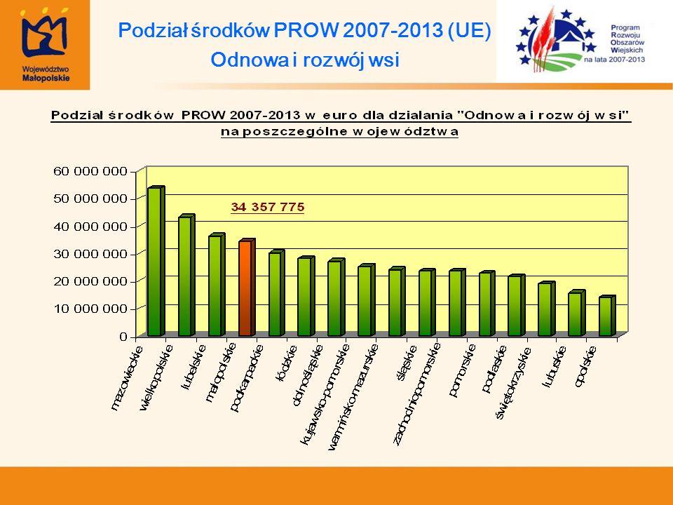 Podział środków PROW 2007-2013 (UE) Odnowa i rozwój wsi
