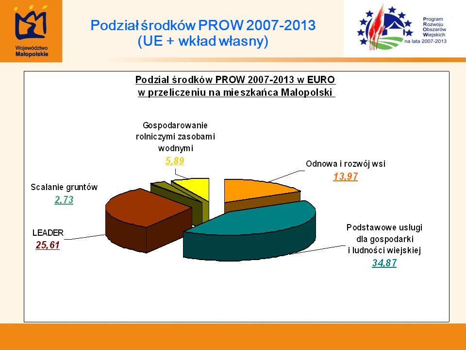 Podział środków PROW 2007-2013 (UE + wkład własny)