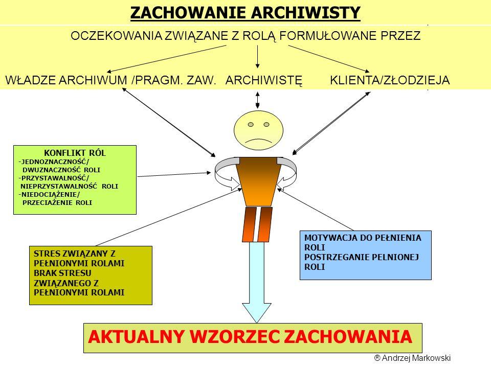 Opracował: Andrzej Markowski CB i UP C