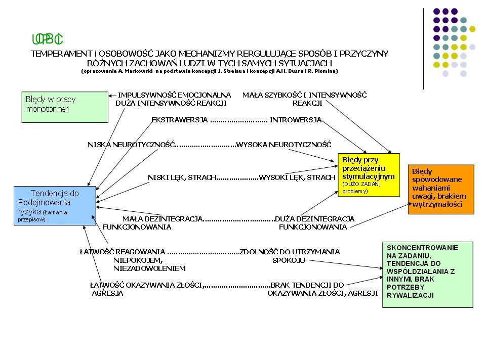 KONFLIKT RÓL -JEDNOZNACZNOŚĆ/ DWUZNACZNOŚĆ ROLI -PRZYSTAWALNOŚĆ/ NIEPRZYSTAWALNOŚĆ ROLI -NIEDOCIĄŻENIE/ PRZECIAŻENIE ROLI MOTYWACJA DO PEŁNIENIA ROLI POSTRZEGANIE PELNIONEJ ROLI STRES ZWIĄZANY Z PEŁNIONYMI ROLAMI BRAK STRESU ZWIĄZANEGO Z PEŁNIONYMI ROLAMI AKTUALNY WZORZEC ZACHOWANIA ZACHOWANIE ARCHIWISTY OCZEKOWANIA ZWIĄZANE Z ROLĄ FORMUŁOWANE PRZEZ WŁADZE ARCHIWUM /PRAGM.