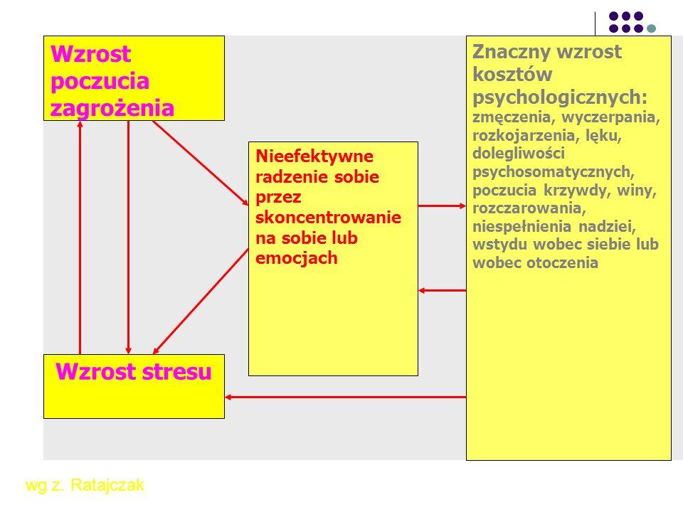 Redukcja poczucia zagrożenia Redukcja stresu Efektywne radzenie sobie przez skoncentrowanie na zadaniu Brak istotnych kosztów psychologicznych: zmęczenia, lęku, wyczerpania, rozkojarzenia, poczucia krzywdy, winy, rozczarowania, niespełnienia nadziei, wstydu wobec siebie lub wobec otoczenia wg.