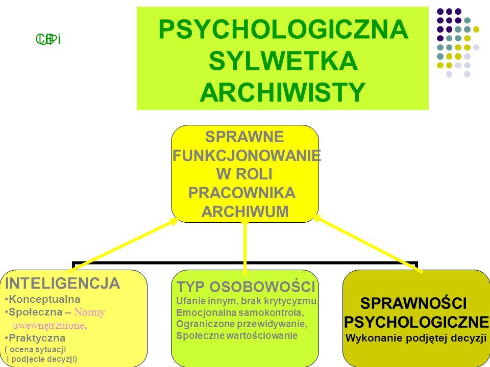 PSYCHOLOGICZNA SYLWETKA ARCHIWISTY SPRAWNE FUNKCJONOWANIE W ROLI PRACOWNIKA ARCHIWUM INTELIGENCJA Konceptualna Społeczna – Normy uwewnętrznione, Praktyczna ( ocena sytuacji i podjęcie decyzji) TYP OSOBOWOŚCI Ufanie innym, brak krytycyzmu, Emocjonalna samokontrola, Ograniczone przewidywanie, Społeczne wartościowanie SPRAWNOŚCI PSYCHOLOGICZNE Wykonanie podjętej decyzji CB i UP