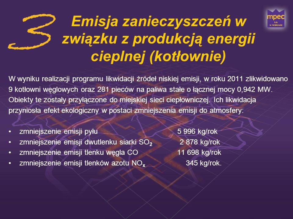 Emisja zanieczyszczeń w związku z produkcją energii cieplnej (kotłownie) W wyniku realizacji programu likwidacji źródeł niskiej emisji, w roku 2011 zl