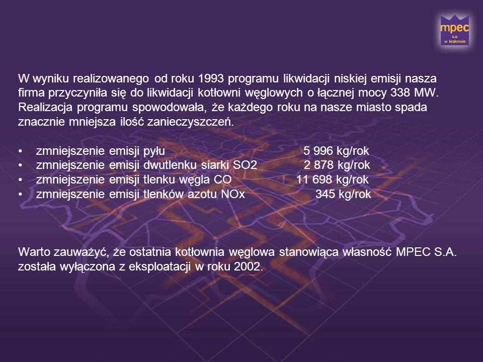 W wyniku realizowanego od roku 1993 programu likwidacji niskiej emisji nasza firma przyczyniła się do likwidacji kotłowni węglowych o łącznej mocy 338