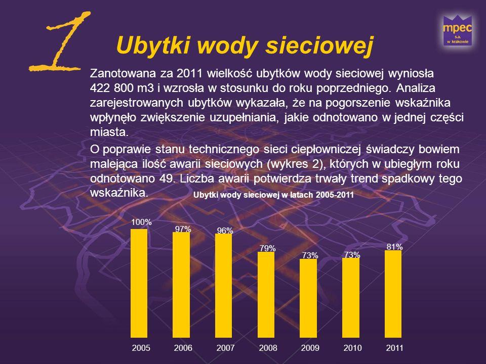 Ubytki wody sieciowej Zanotowana za 2011 wielkość ubytków wody sieciowej wyniosła 422 800 m3 i wzrosła w stosunku do roku poprzedniego. Analiza zareje