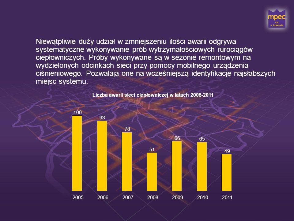 W roku 2011 kontynuowane były standardowe działania zmierzające do zmniejszenia ubytków wody sieciowej.