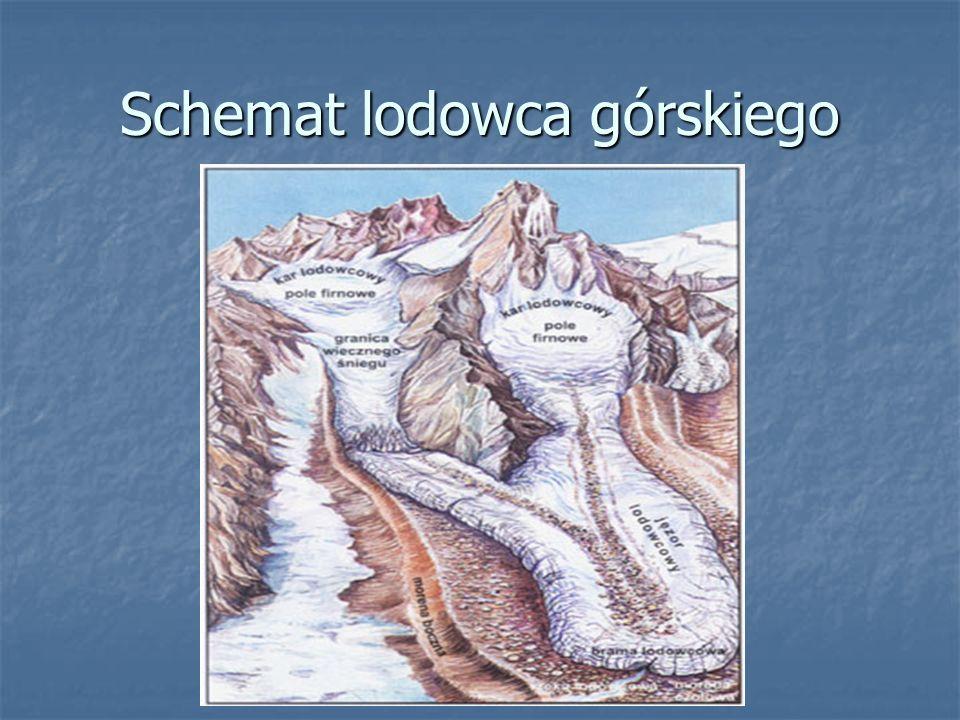 Schemat lodowca górskiego