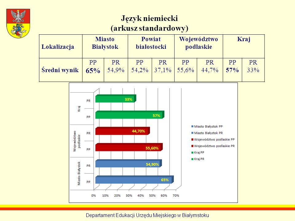 Departament Edukacji Urzędu Miejskiego w Białymstoku Język niemiecki (arkusz standardowy) Lokalizacja Miasto Białystok Powiat białostocki Województwo