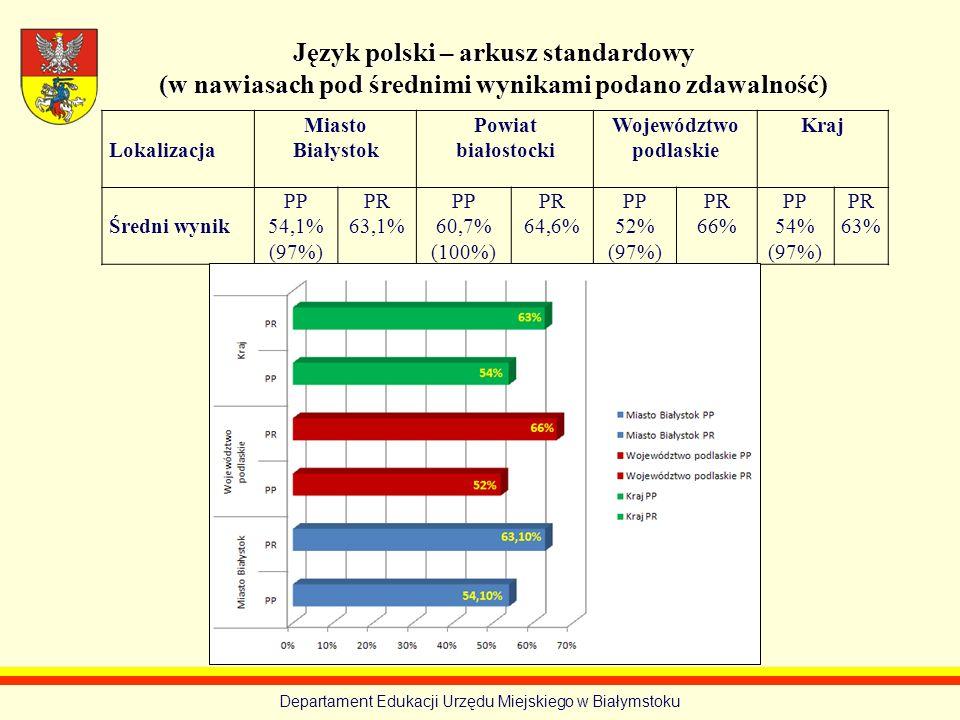Departament Edukacji Urzędu Miejskiego w Białymstoku Język polski – arkusz standardowy (w nawiasach pod średnimi wynikami podano zdawalność) Lokalizac
