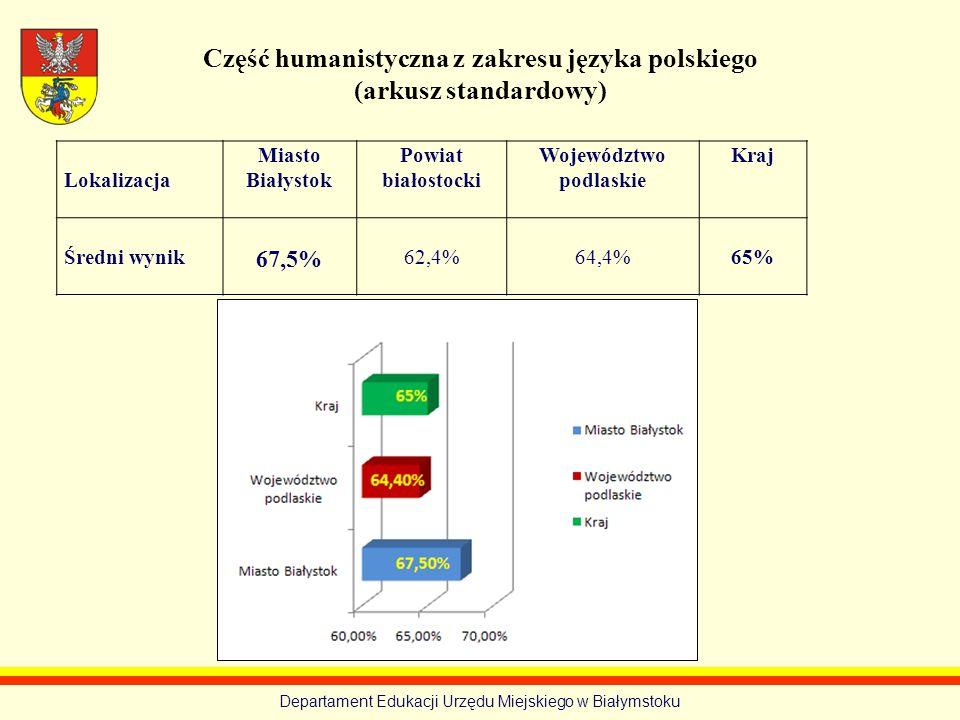 Departament Edukacji Urzędu Miejskiego w Białymstoku Język polski – arkusz standardowy (w nawiasach pod średnimi wynikami podano zdawalność) Lokalizacja Miasto Białystok Powiat białostocki Województwo podlaskie Kraj Średni wynik PP 54,1% (97%) PR 63,1% PP 60,7% (100%) PR 64,6% PP 52% (97%) PR 66% PP 54% (97%) PR 63%