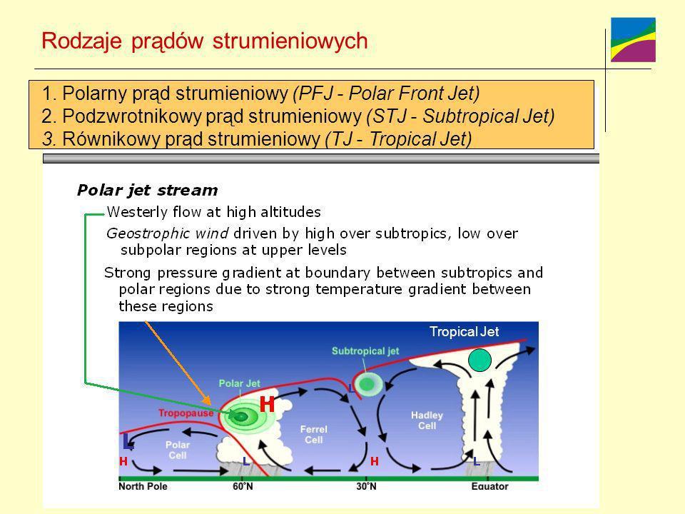 Rodzaje prądów strumieniowych 1. Polarny prąd strumieniowy (PFJ - Polar Front Jet) 2. Podzwrotnikowy prąd strumieniowy (STJ - Subtropical Jet) 3. Równ