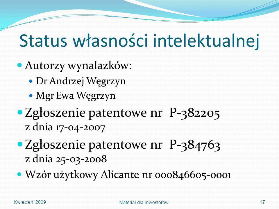 Status własności intelektualnej Autorzy wynalazków: Dr Andrzej Węgrzyn Mgr Ewa Węgrzyn Zgłoszenie patentowe nr P-382205 z dnia 17-04-2007 Zgłoszenie patentowe nr P-384763 z dnia 25-03-2008 Wzór użytkowy Alicante nr 000846605-0001 17 Materiał dla inwestorów Kwiecień 2009