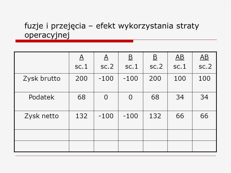 fuzje i przejęcia – efekt wykorzystania straty operacyjnej A sc.1 A sc.2 B sc.1 B sc.2 AB sc.1 AB sc.2 Zysk brutto200-100 200100 Podatek6800 34 Zysk n