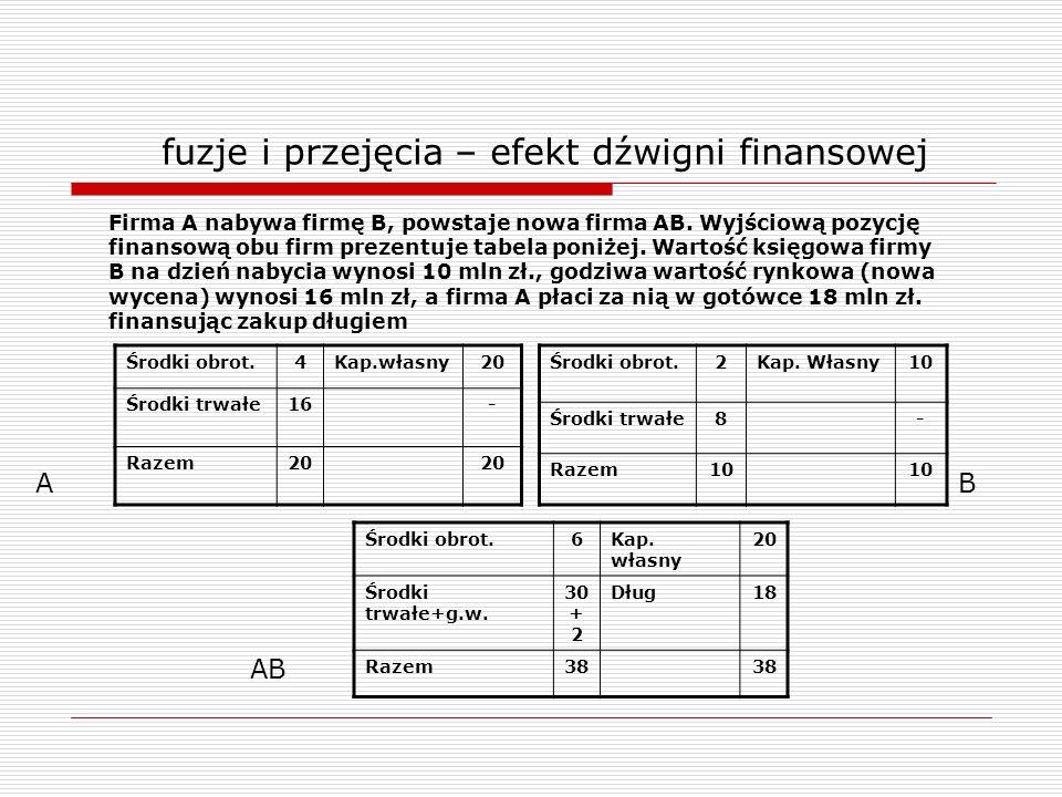 fuzje i przejęcia – efekt dźwigni finansowej Środki obrot.4Kap.własny20 Środki trwałe16- Razem20 Środki obrot.2Kap. Własny10 Środki trwałe8- Razem10 F
