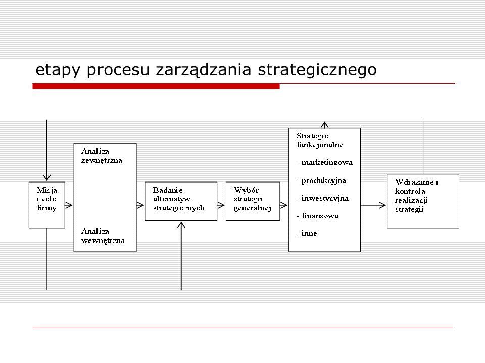 etapy procesu zarządzania strategicznego