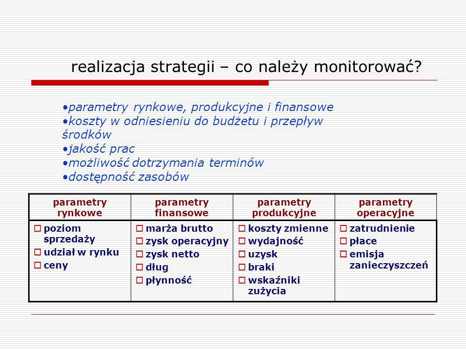 realizacja strategii – co należy monitorować? parametry rynkowe parametry finansowe parametry produkcyjne parametry operacyjne poziom sprzedaży udział