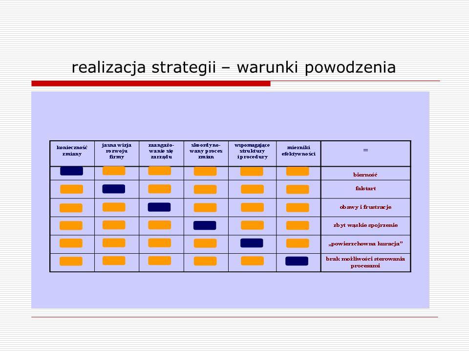 realizacja strategii – warunki powodzenia