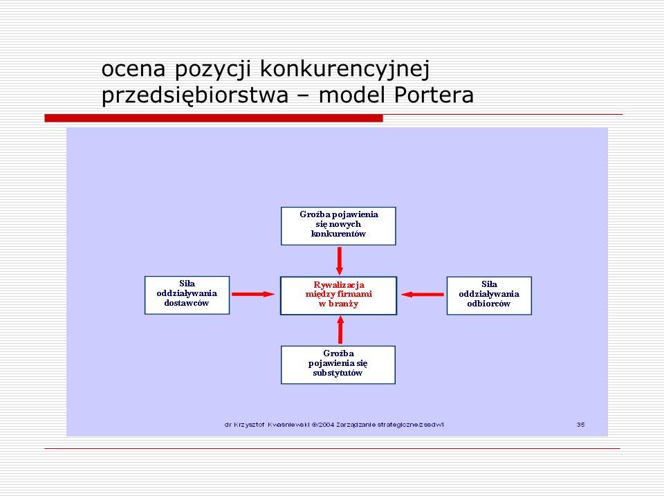 ocena pozycji konkurencyjnej przedsiębiorstwa – model Portera