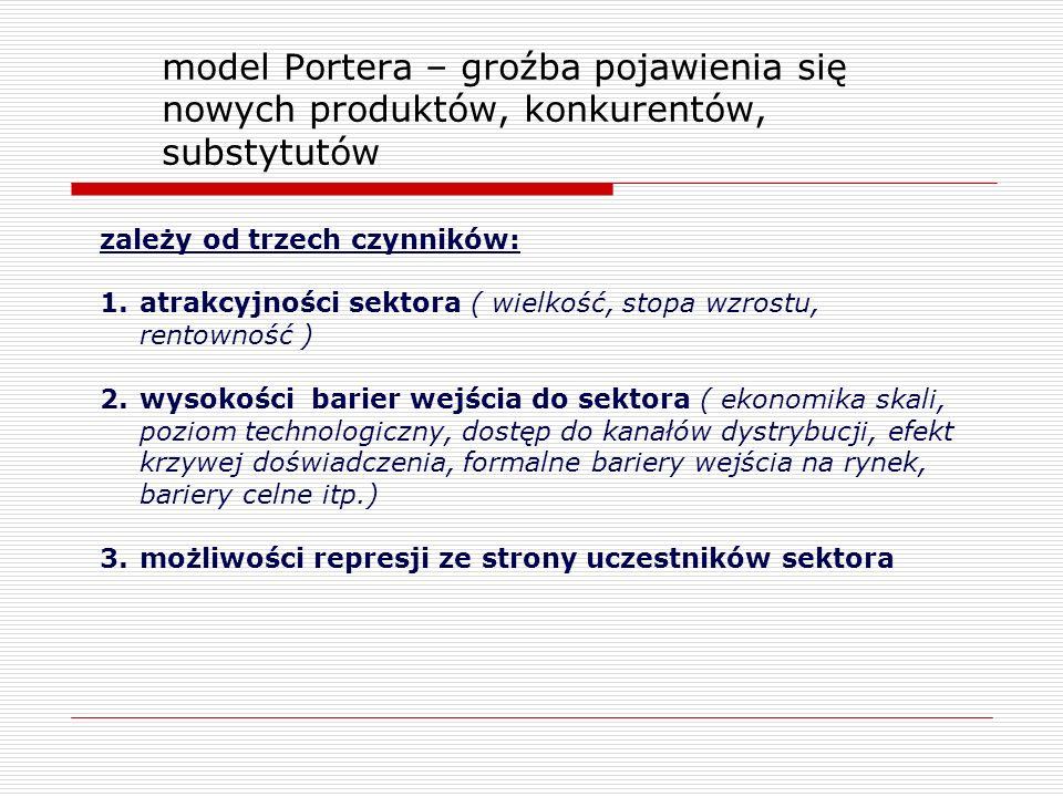 model Portera – groźba pojawienia się nowych produktów, konkurentów, substytutów zależy od trzech czynników: 1.atrakcyjności sektora ( wielkość, stopa