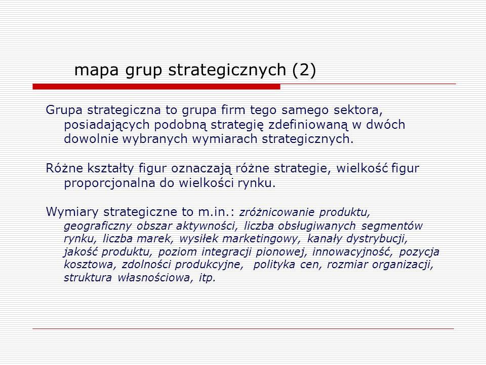 mapa grup strategicznych (2) Grupa strategiczna to grupa firm tego samego sektora, posiadających podobną strategię zdefiniowaną w dwóch dowolnie wybra