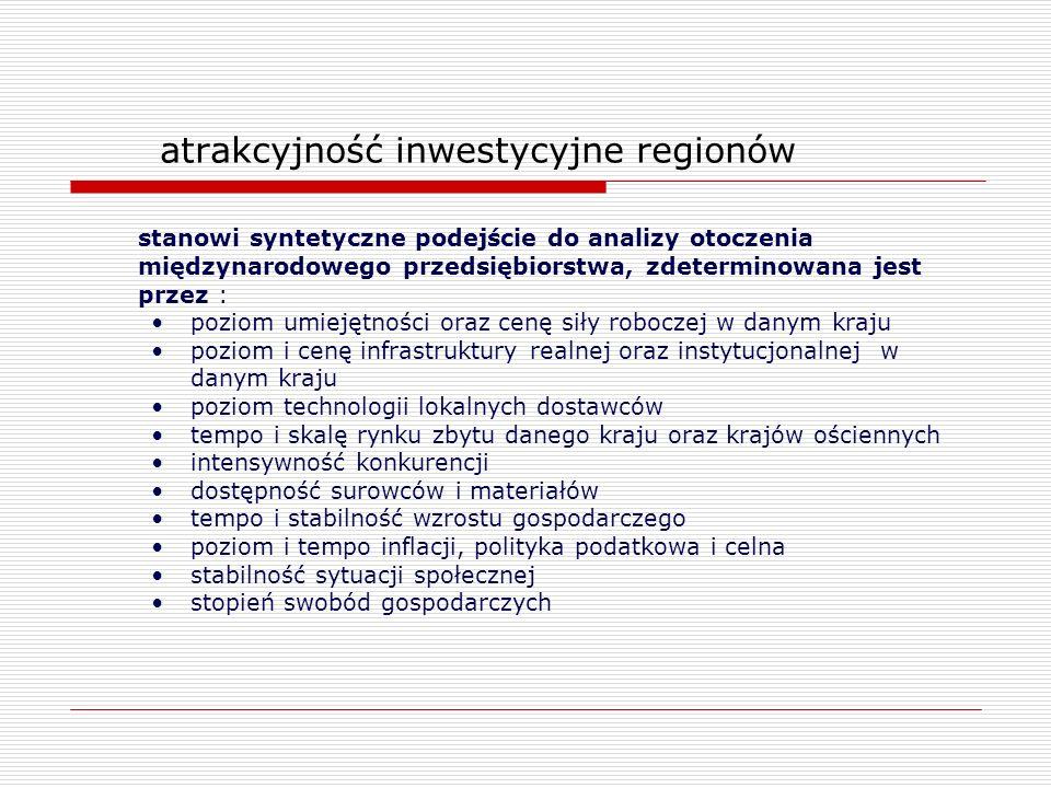 atrakcyjność inwestycyjne regionów stanowi syntetyczne podejście do analizy otoczenia międzynarodowego przedsiębiorstwa, zdeterminowana jest przez : p