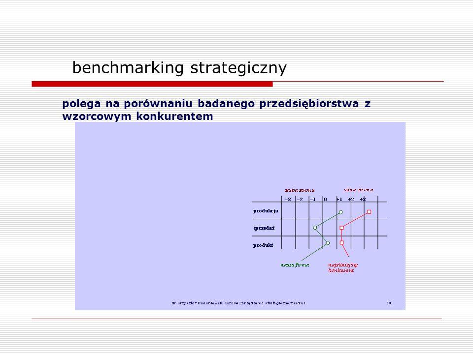 benchmarking strategiczny polega na porównaniu badanego przedsiębiorstwa z wzorcowym konkurentem