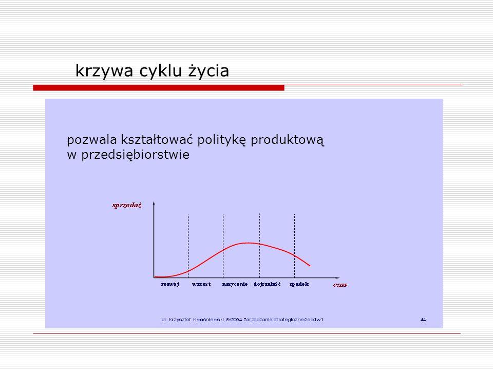 krzywa cyklu życia pozwala kształtować politykę produktową w przedsiębiorstwie