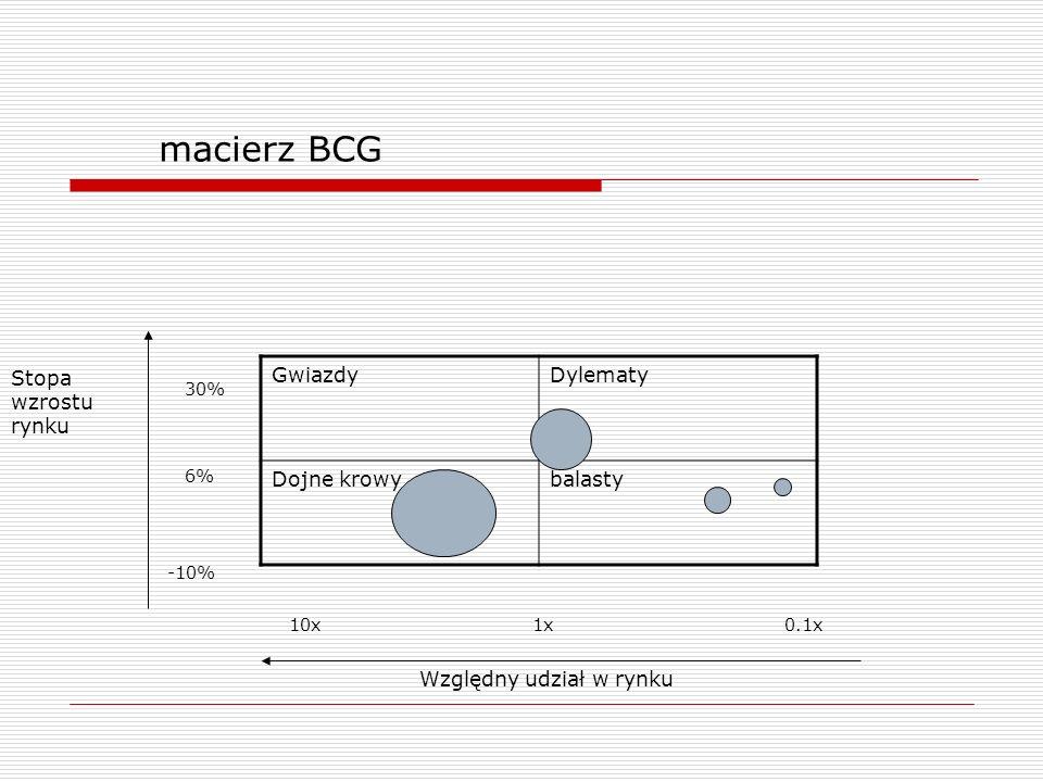 macierz BCG Stopa wzrostu rynku 30% 6% -10% 10x1x0.1x Względny udział w rynku GwiazdyDylematy Dojne krowybalasty