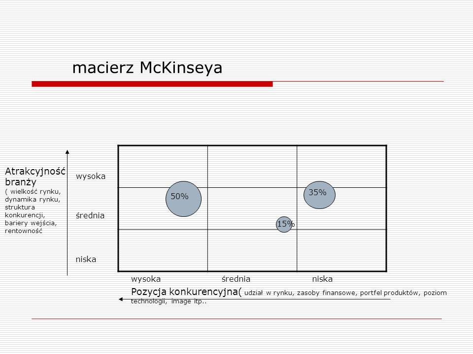 macierz McKinseya Pozycja konkurencyjna( udział w rynku, zasoby finansowe, portfel produktów, poziom technologii, image itp.. Atrakcyjność branży ( wi