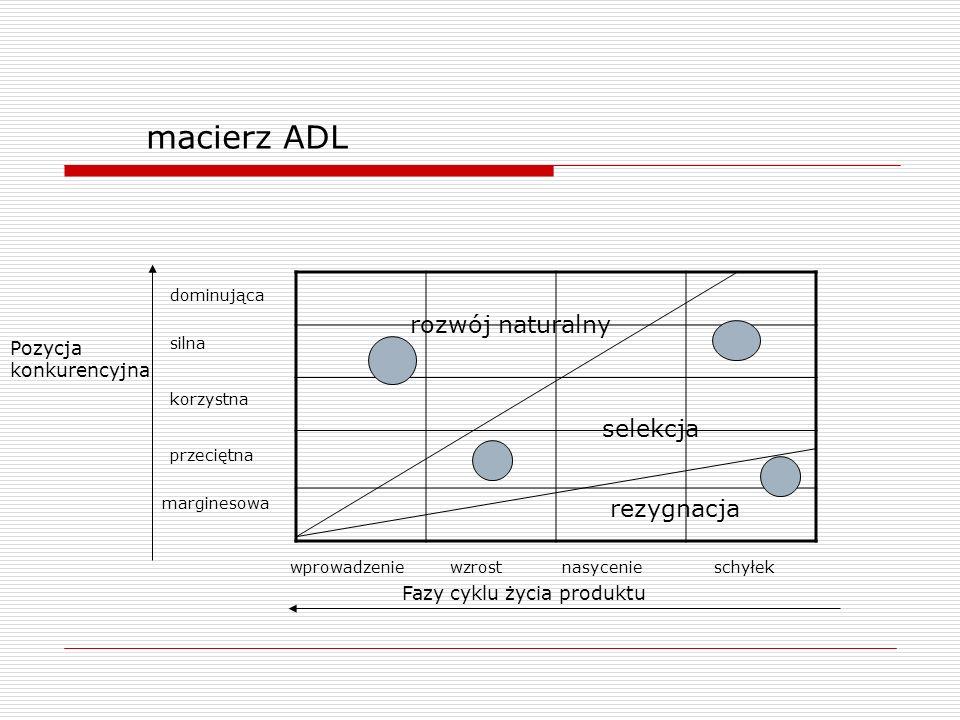 macierz ADL Fazy cyklu życia produktu Pozycja konkurencyjna silna korzystna marginesowa wprowadzeniewzrostnasycenieschyłek dominująca przeciętna rezyg