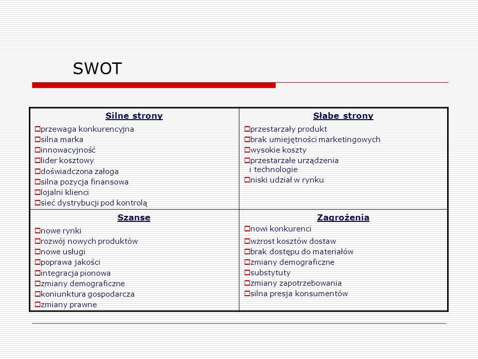 SWOT Silne strony przewaga konkurencyjna silna marka innowacyjność lider kosztowy doświadczona załoga silna pozycja finansowa lojalni klienci sieć dys