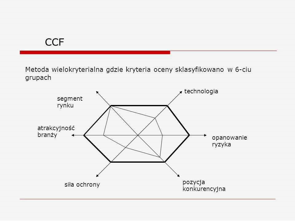 CCF Metoda wielokryterialna gdzie kryteria oceny sklasyfikowano w 6-ciu grupach technologia opanowanie ryzyka pozycja konkurencyjna siła ochrony atrak