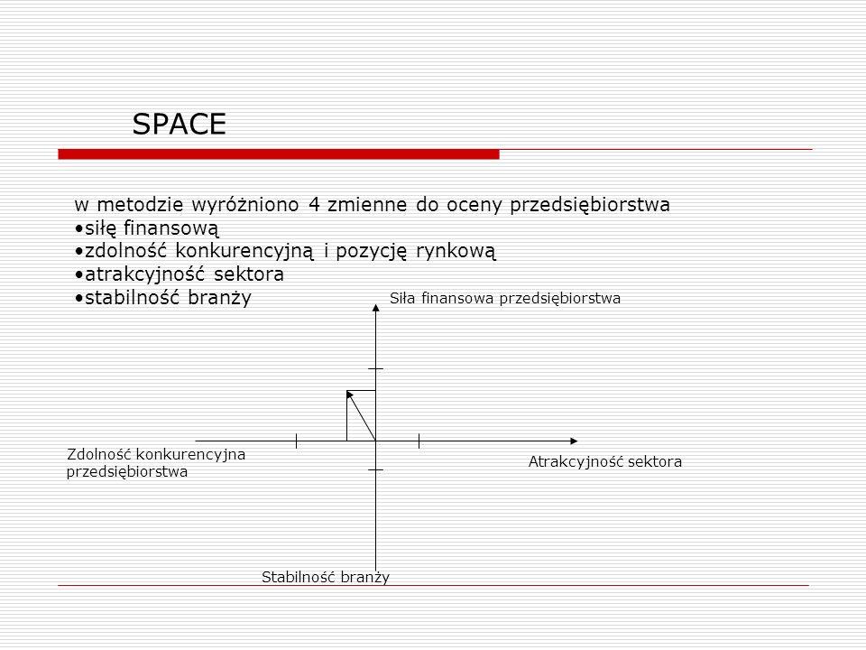 SPACE w metodzie wyróżniono 4 zmienne do oceny przedsiębiorstwa siłę finansową zdolność konkurencyjną i pozycję rynkową atrakcyjność sektora stabilnoś