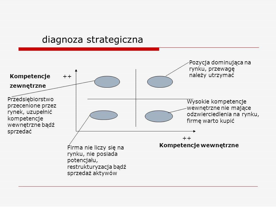 diagnoza strategiczna Kompetencje wewnętrzne Kompetencje zewnętrzne ++ Pozycja dominująca na rynku, przewagę należy utrzymać Wysokie kompetencje wewnę