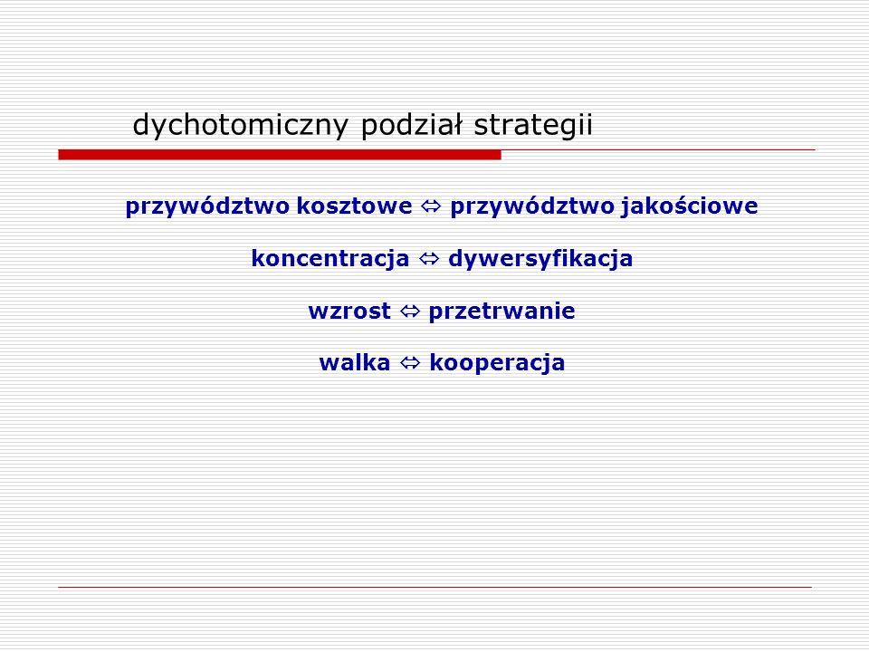 dychotomiczny podział strategii przywództwo kosztowe przywództwo jakościowe koncentracja dywersyfikacja wzrost przetrwanie walka kooperacja