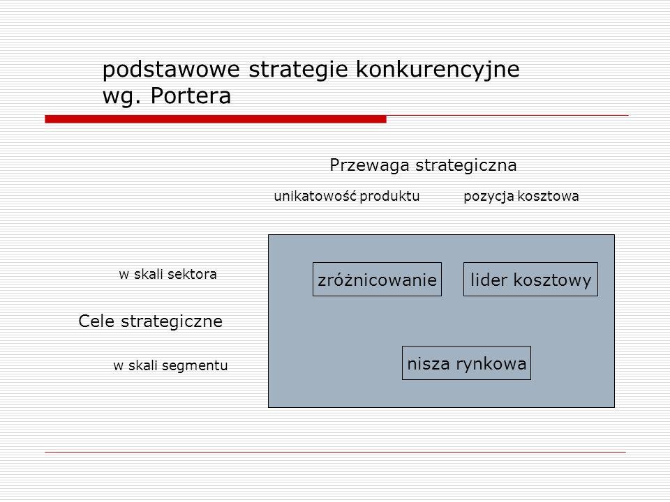 podstawowe strategie konkurencyjne wg. Portera zróżnicowanie nisza rynkowa lider kosztowy Cele strategiczne w skali sektora w skali segmentu Przewaga