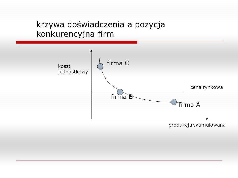 krzywa doświadczenia a pozycja konkurencyjna firm cena rynkowa koszt jednostkowy firma A firma B firma C produkcja skumulowana