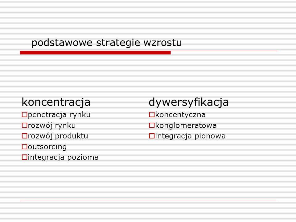podstawowe strategie wzrostu koncentracja penetracja rynku rozwój rynku rozwój produktu outsorcing integracja pozioma dywersyfikacja koncentyczna kong