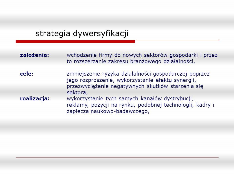strategia dywersyfikacji założenia:wchodzenie firmy do nowych sektorów gospodarki i przez to rozszerzanie zakresu branżowego działalności, cele:zmniej