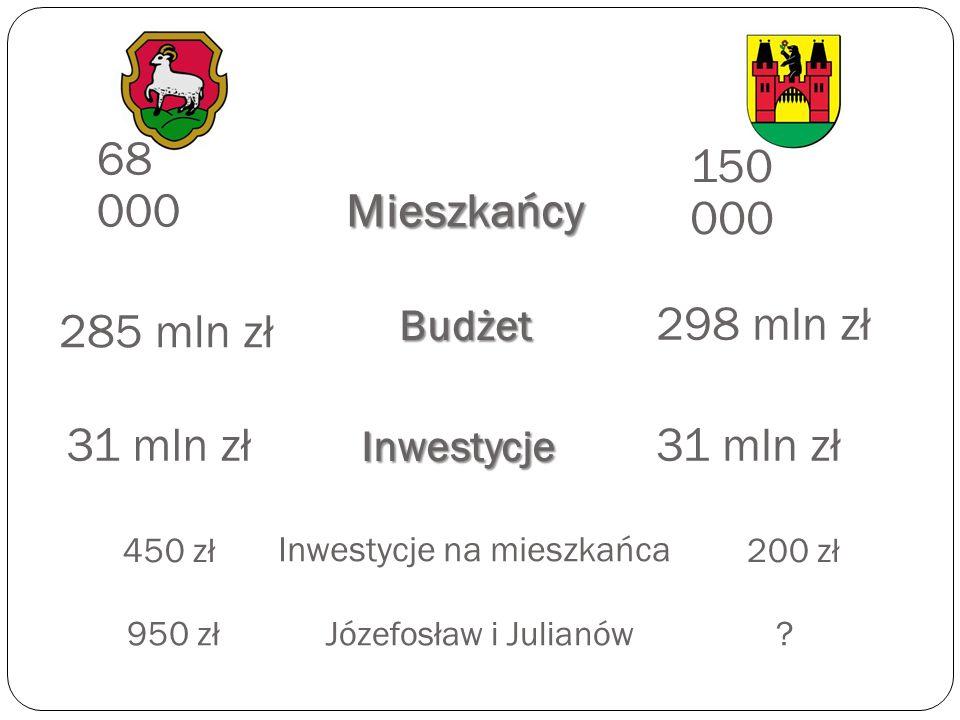 REPREZENTACJA z Józefosławia i Julianowa RADA Burmistrz wybrany bezpośrednio 23 radnych 4 radnych (w tym 2 w Prezydium Rady) 1 (?) w Dzielnicy 0 (?) w Radzie Warszawy Burmistrz z ramienia Rady Dzielnicy 25 radnych