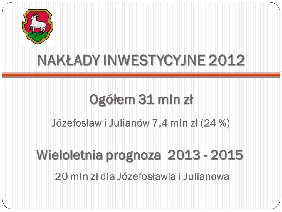 NAKŁADY NA JÓZEFOSŁAW I JULIANÓW – lata poprzednie 35 mln zł – nakłady na inwestycje (ostatnie 10 lat) 27 mln zł – kanalizacja w ramach FS (2008 - 2010) 20 mln zł – wykupy gruntów i wartość działek pod ul.