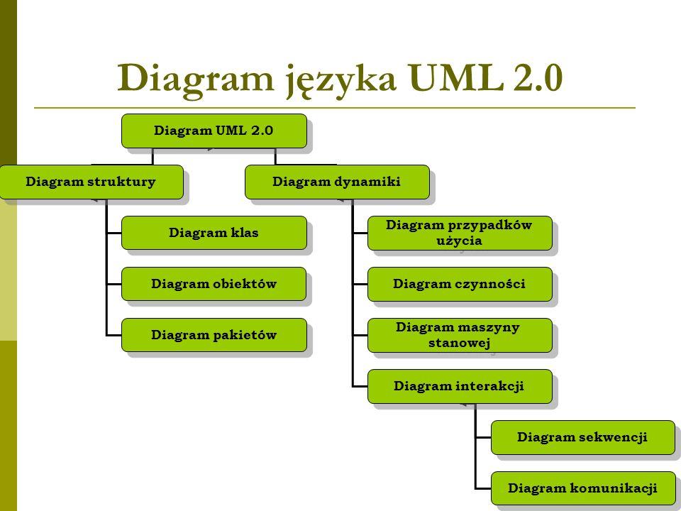 Diagram języka UML 2.0 Diagram UML 2.0 Diagram struktury Diagram dynamiki Diagram przypadków użycia Diagram przypadków użycia Diagram czynności Diagram maszyny stanowej Diagram maszyny stanowej Diagram interakcji Diagram sekwencji Diagram komunikacji Diagram klas Diagram obiektów Diagram pakietów
