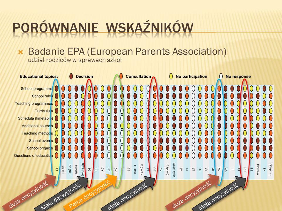 Badanie EPA (European Parents Association) udział rodziców w sprawach szkół Pełna decyzyjność duża decyzyjność Mała decyzyjność duża decyzyjność Mała