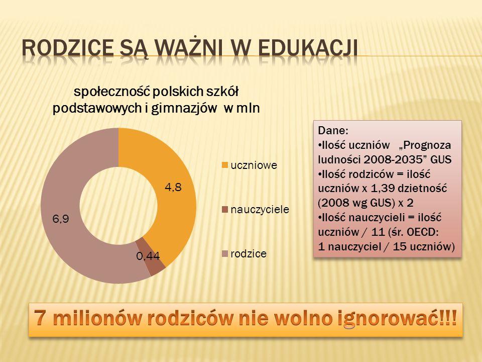 Dane: Ilość uczniów Prognoza ludności 2008-2035 GUS Ilość rodziców = ilość uczniów x 1,39 dzietność (2008 wg GUS) x 2 Ilość nauczycieli = ilość ucznió