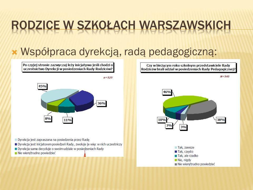 Współpraca dyrekcją, radą pedagogiczną: