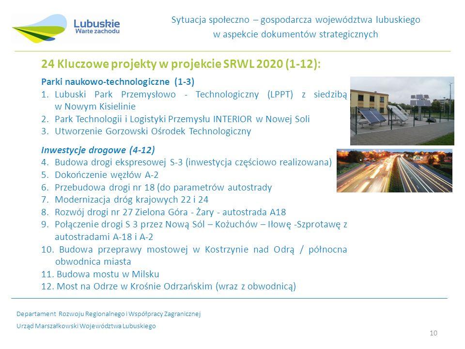 24 Kluczowe projekty w projekcie SRWL 2020 (1-12): Parki naukowo-technologiczne (1-3) 1.Lubuski Park Przemysłowo - Technologiczny (LPPT) z siedzibą w Nowym Kisielinie 2.Park Technologii i Logistyki Przemysłu INTERIOR w Nowej Soli 3.Utworzenie Gorzowski Ośrodek Technologiczny Inwestycje drogowe (4-12) 4.Budowa drogi ekspresowej S-3 (inwestycja częściowo realizowana) 5.Dokończenie węzłów A-2 6.Przebudowa drogi nr 18 (do parametrów autostrady 7.Modernizacja dróg krajowych 22 i 24 8.Rozwój drogi nr 27 Zielona Góra - Żary - autostrada A18 9.Połączenie drogi S 3 przez Nową Sól – Kożuchów – Iłowę -Szprotawę z autostradami A-18 i A-2 10.